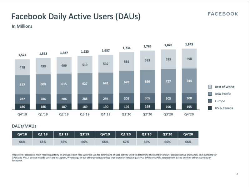 Image from Facebook Earnings Presentation Q4 2020. Click on the image to learn more. - A closer inspection of their Earnings Presentation would render that even though between Q4 2018 and Q4 2020, Daily Active Users for U.S & Canada have grown at approximately 4.84%, Daily Active Users for Asia & Pacific region have grown at 28.94% [7].