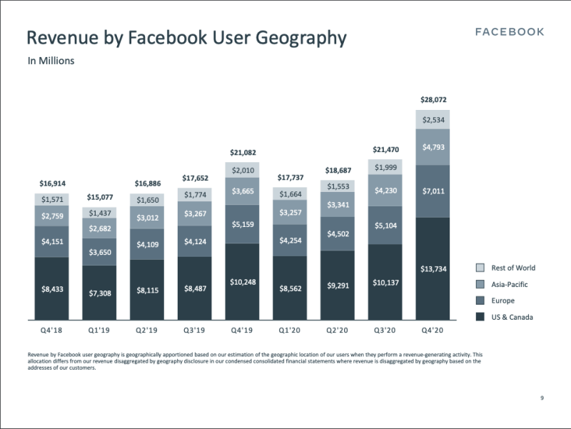 Image from Facebook Earnings Presentation Q4 2020. Click on the image to learn more.  - Moreover, Revenue by Facebook User Geography highlights that between Q4 2018 and Q4 2020, the U.S. & Canada region grew at 62.86%, whereas the Asia Pacific region grew at 73.72% [8].