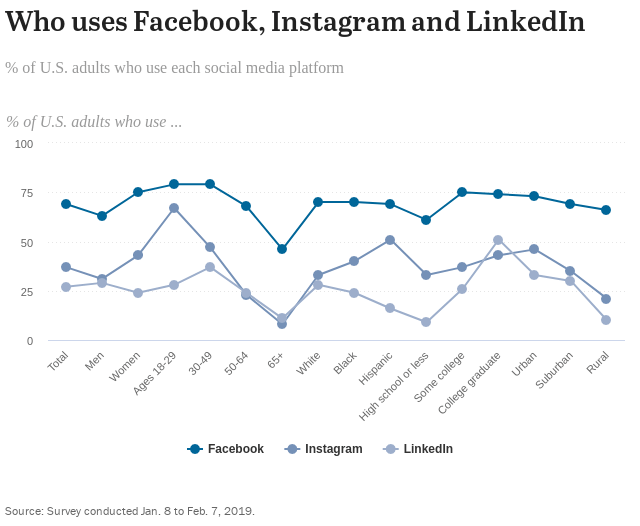 Image from the Pew Research Center. Click on the image to learn more. - According to the Pew Research Center, Facebook was the most used social media platform in America between 2013 and 2019, with roughly three-quarters of Facebook users and around six in ten Instagram users visiting these sites at least once a day [16].