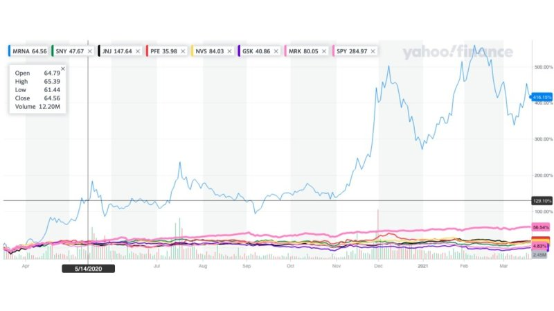 Image from Yahoo Finance and retrieved on March 18, 2021. Click on the image to learn more and get current update.  - I pose that question since the one-year share price return of Moderna (NASDAQ: MRNA) has grown approximately 400% compared to the S&P 500, which rose around 50% over the past year.