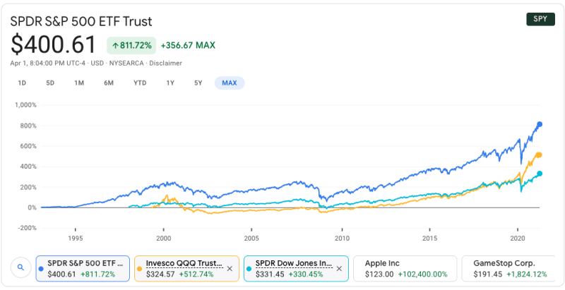Image from Google Finance. Click on the image to learn more.  - To know the historical performance of the market is good knowledge as it provides valuable information into the dynamics at play. The historical performance serves more as an indicator rather than a predictor.