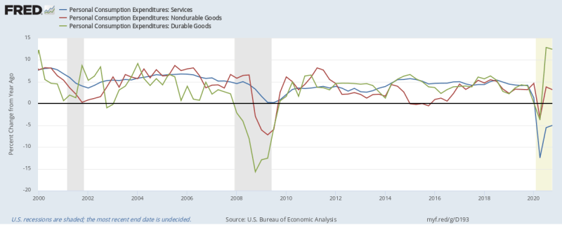 Image from Fred Economic Data, Federal Reserve of St. Louis. Click on the image to learn more.  - Consider, Percent Change from the Year-Ago chart of the Personal Consumer Expenditure data for Services, Durable goods, and Non-durable goods provided by the U.S. Bureau of Economic Analysis.