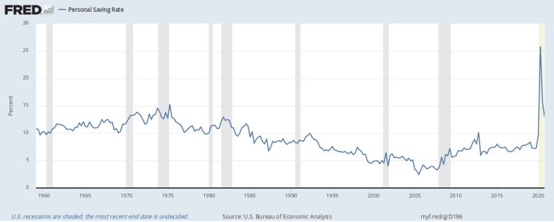 Image from Fred Economic Data, Federal Reserve of St. Louis. Click on the image to learn more.  - The personal savings rate calculated by the U.S. Bureau of Economic Analysis is at a historical high, with it being at its highest in Q2 2020.