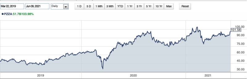 Screenshot from www.finra-markets.morningstar.com. Click on the image to learn more.