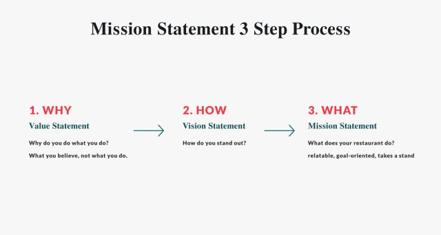 How to Write an Inspiring Mission Statement for Your Restaurant