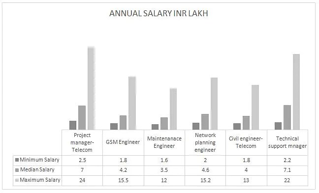 B.Tech Telecommunication Engineering Course Jobs, Careers