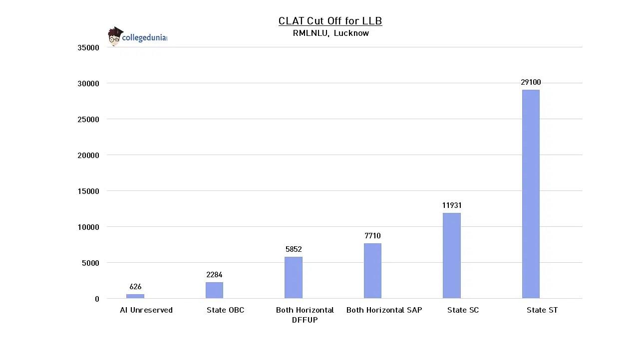 CLAT 2019 Cut Off, NLUs Cutoff (2018, 2017, 2016), Results
