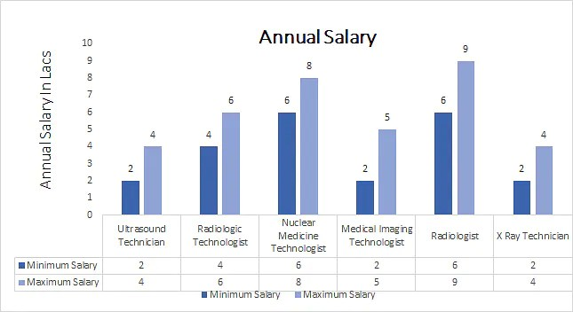 Diploma in Medical Radio Diagnosis [DMRD] annual salary