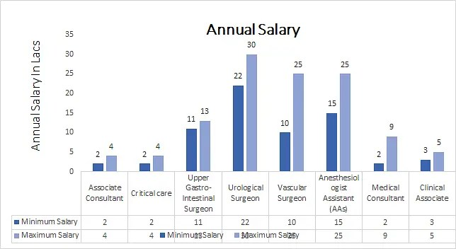 Master of Surgery in General Surgery annual salary