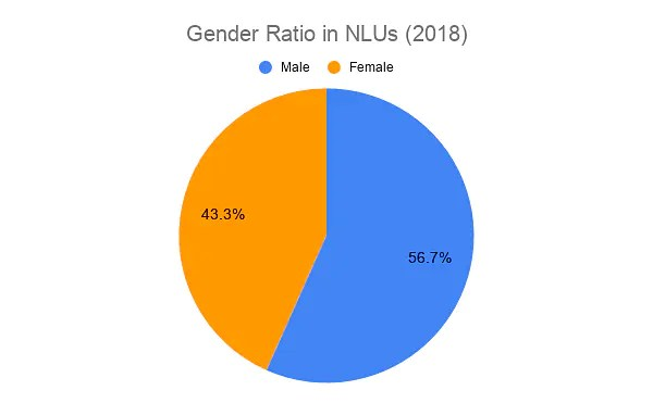 Gender Ratio in NLUs (2018)