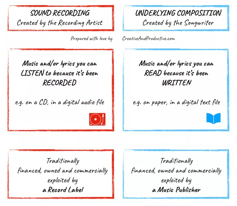 Digital Music Distribution Companies - Sound Recording vs Underlying Composition