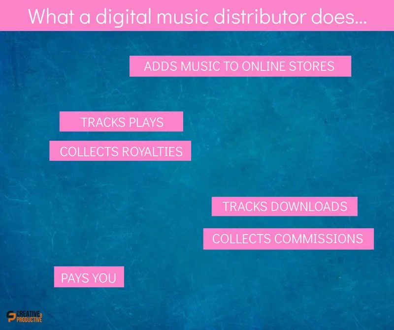 Best music distribution service