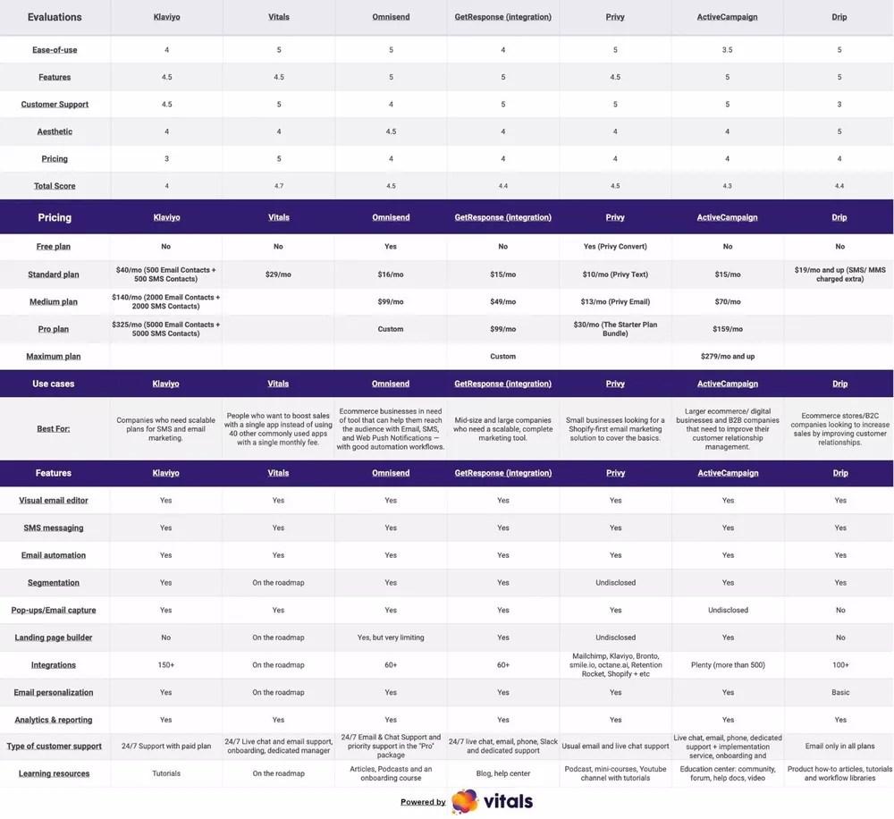Klaviyo Alternatives complete comparison table