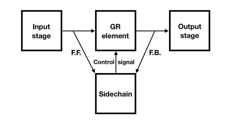 Feed-back and feed-forward compressor topology explained