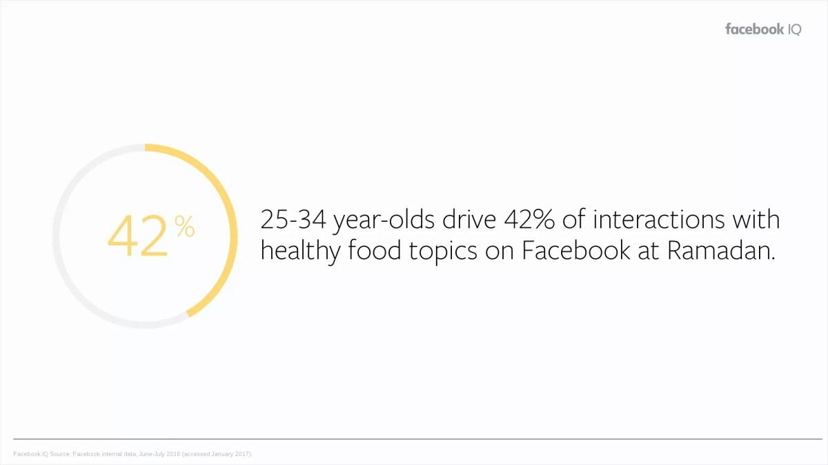 Facebook Indonesia - Ramadan Insight 2019