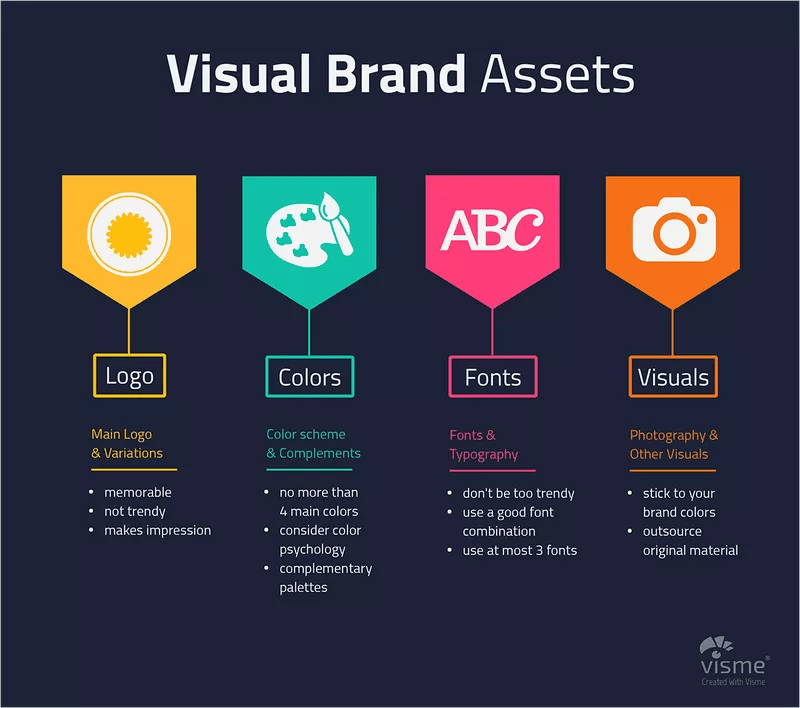 visual brand assets