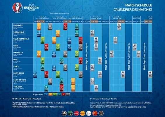 Euro 2016 : cinq matches à Bordeaux dont un quart de finale