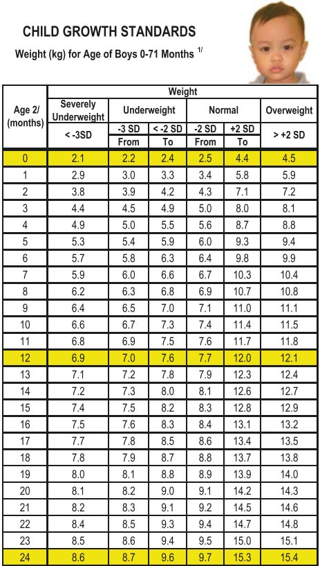 Average Height Of 4 Month Old : average, height, month, Growth, Charts, Babies