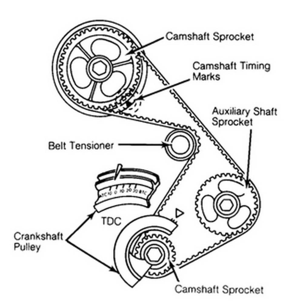medium resolution of ford 2 3 timing diagram online wiring diagramford 2 3 timing diagram wiring diagram de 2000