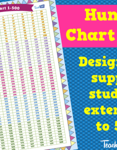 Hundreds chart also teacher resources and classroom games rh teachthis