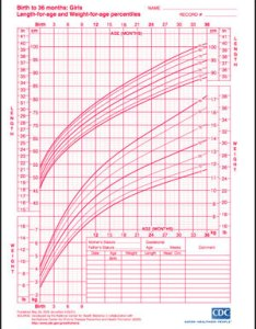 Growth charts for boys and girls popsugar moms also chart gungoz  eye rh