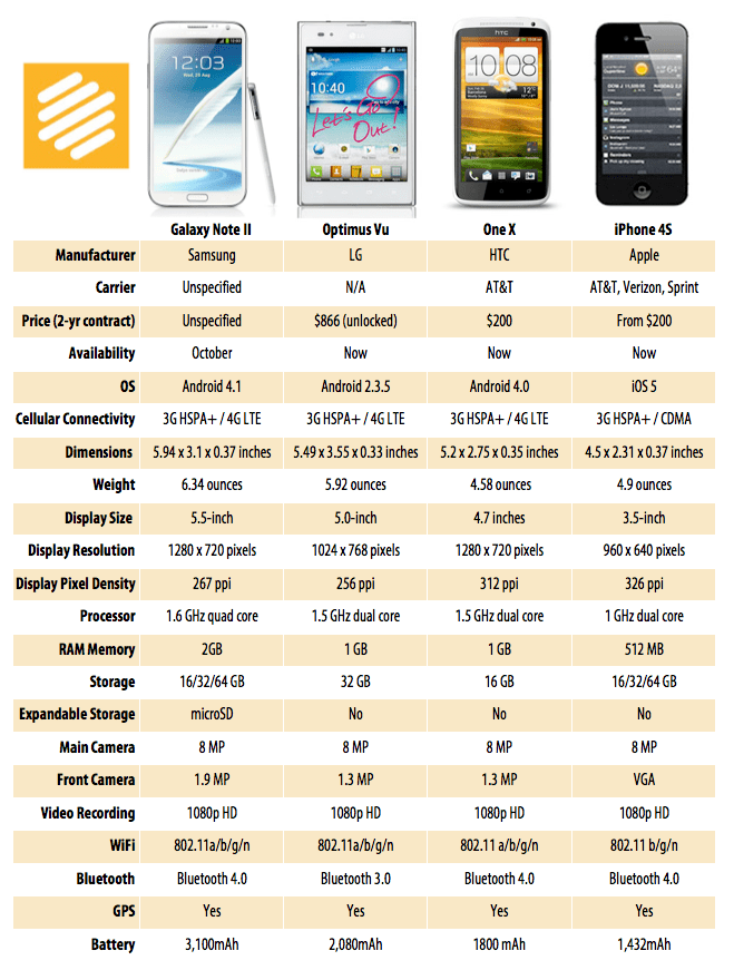 Galaxy Note II Chart