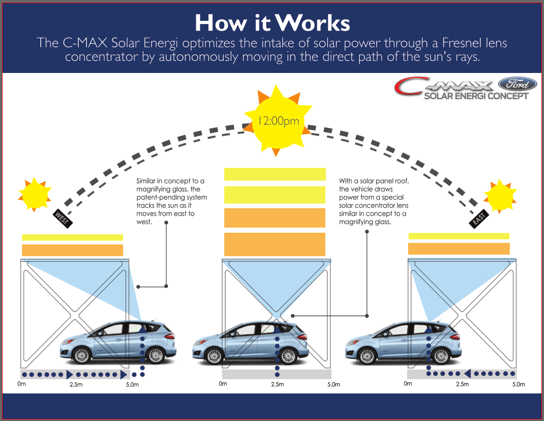 how solar power works diagram sea turtle life cycle ford c max energi concept using the sun to charge