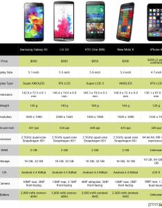 Iphone vs android chart also spec showdown apple   the best new phones rh greenbot