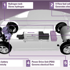 Metric Conversion Diagram Inner Earth Flurry Of Hydrogen Fuel Cell Cars Challenge All-electric Vehicles | Computerworld