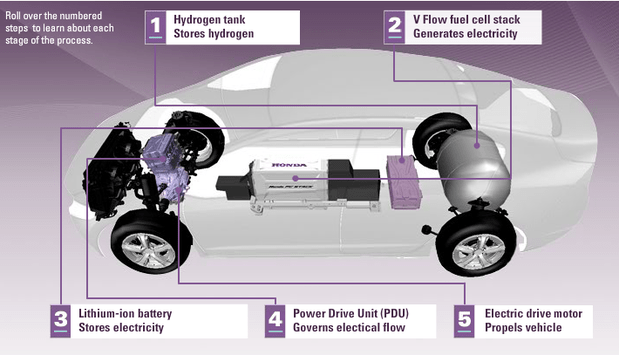 metric conversion diagram sony home theater wiring flurry of hydrogen fuel cell cars challenge all-electric vehicles | computerworld