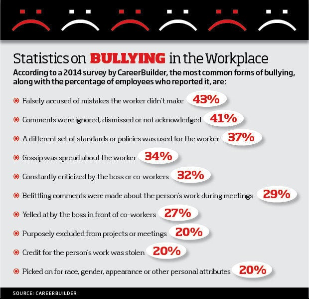 Workplace Bullying Statistics