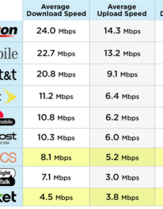 Speed test chart also verizon nabs another crown as low cost carriers lag far behind rh cio