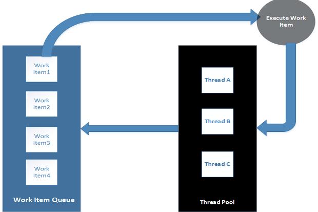 Understanding thread pools in C# | InfoWorld