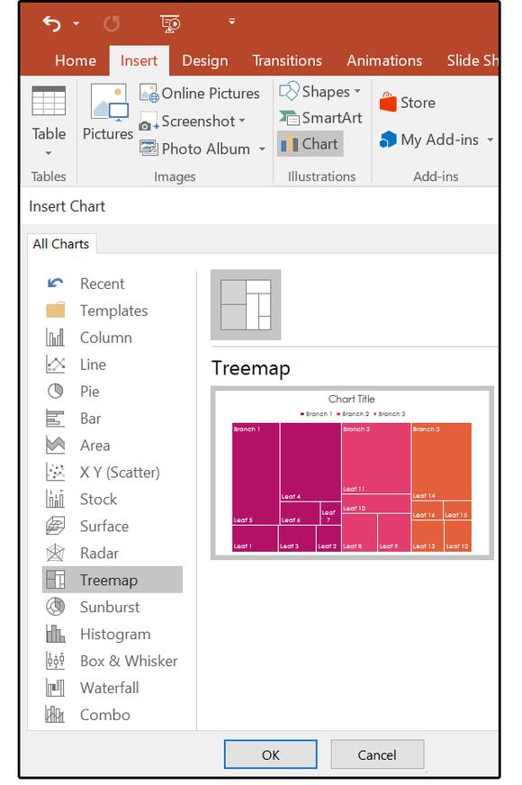 Five new charts Treemap - www.office.com/setup