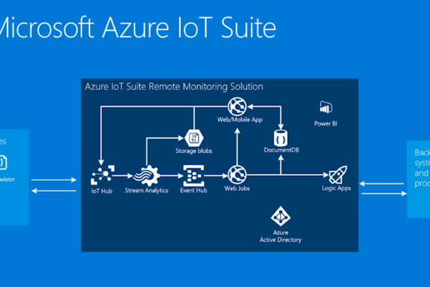 mainframe architecture diagram hopkins trailer brake control wiring azure iot suite gets down to business | cio