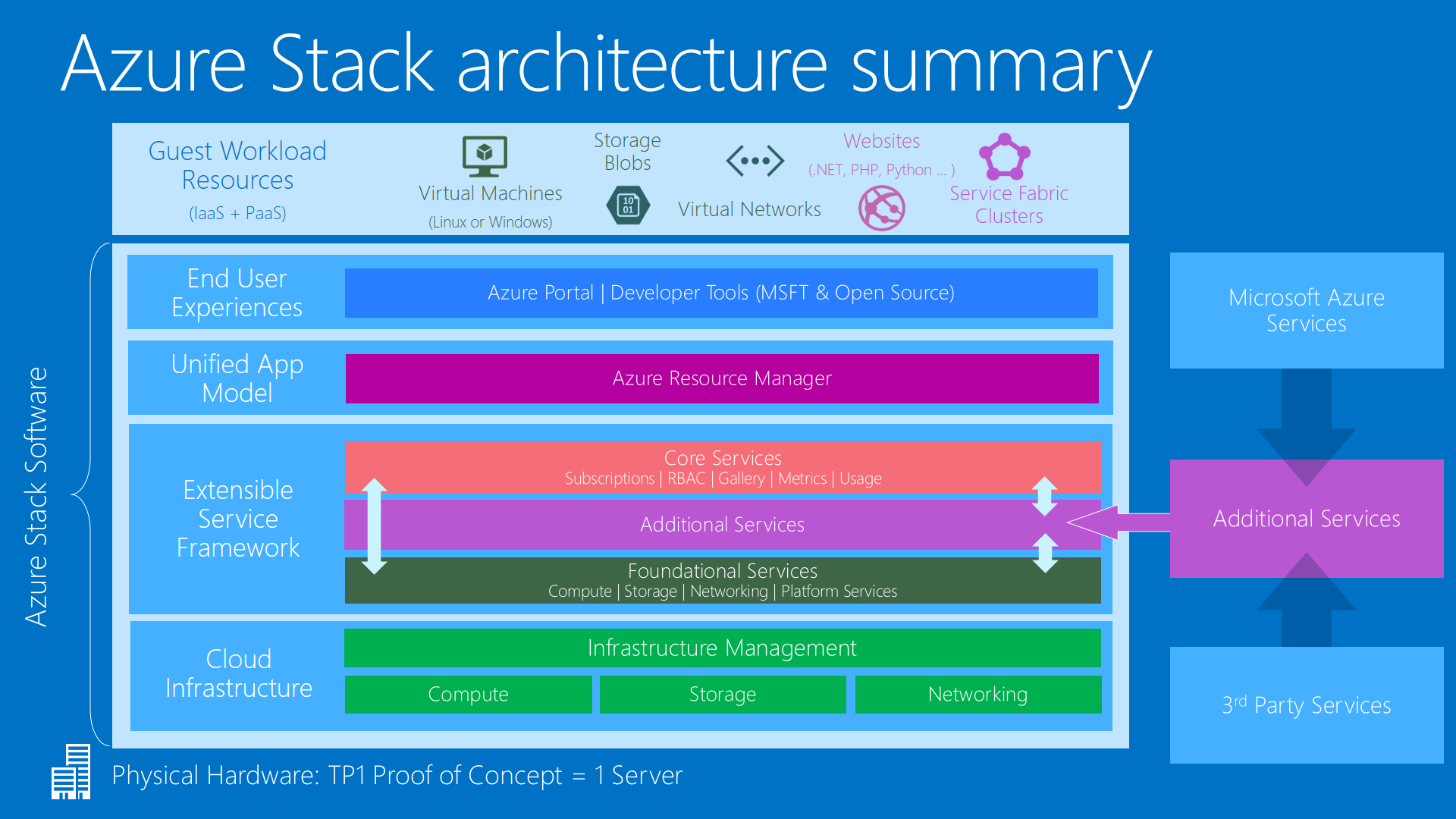 microsoft infrastructure diagram kawasaki mule wiring azure stack offers hybrid cloud on your terms cio architecture