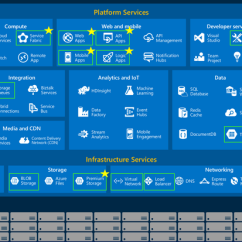 Infrastructure Architecture Visio Diagram Motherboard Circuit Azure Surpasses Aws As The Public Cloud Of Choice | Computerworld
