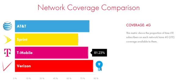networkcomparisonopensignal2016