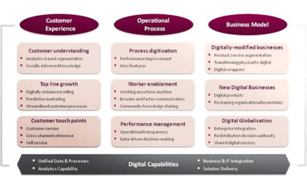 Digital Transformation Why It S Important To Your Organization Cio