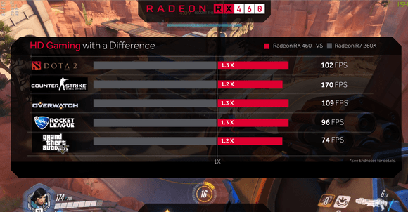 amd radeon rx 460 performance