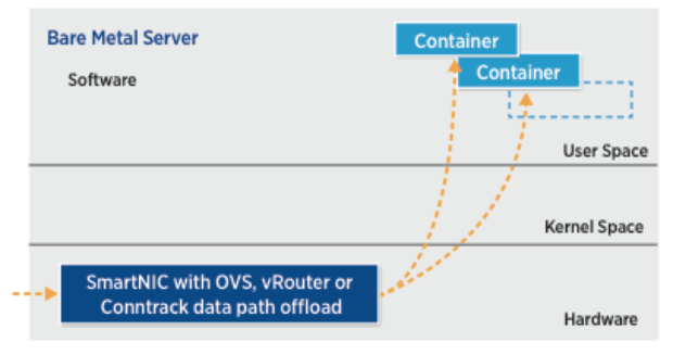 openstack smartnic containers