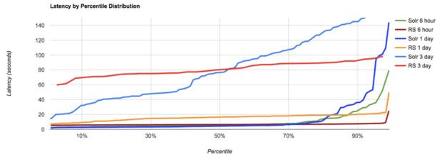 query performance comparison