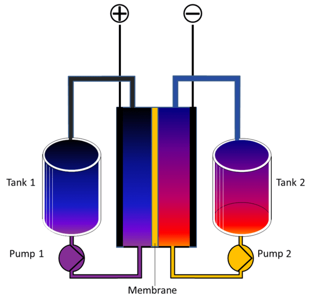 Conventional Versus Electron Flow Basic Concepts Of Electricity