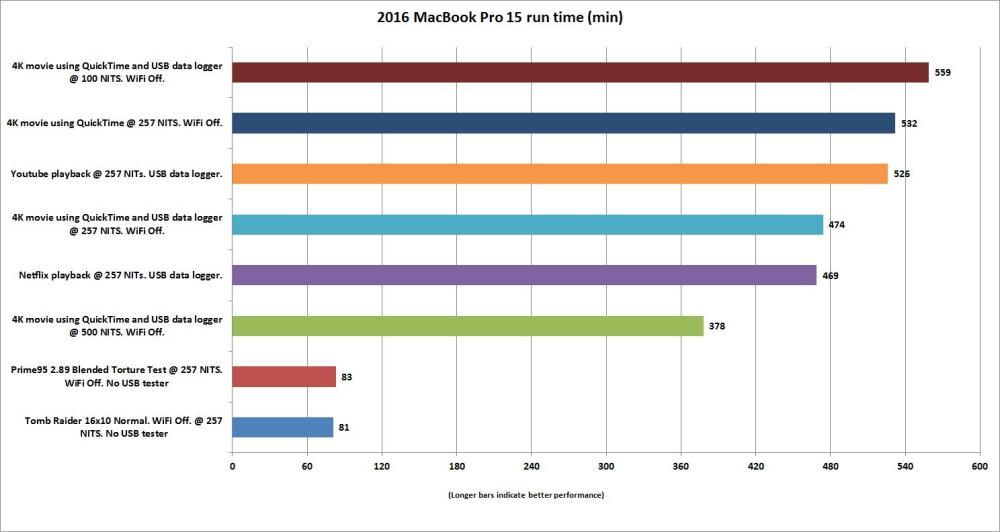 medium resolution of macbook pro 15 heavy load