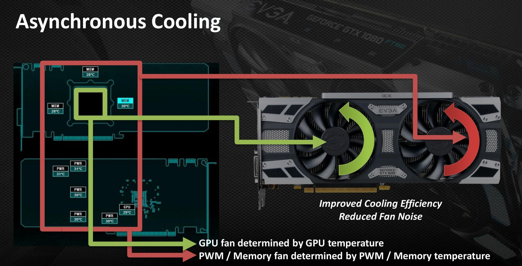 hight resolution of asynchronous cooling