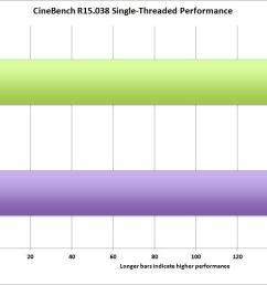 dell xps 15 vs macbookpro 15 cinebench r15 single threading [ 1177 x 705 Pixel ]