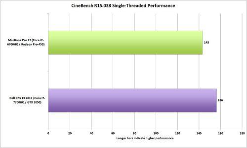 small resolution of dell xps 15 vs macbookpro 15 cinebench r15 single threading