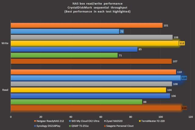 график производительности nas box