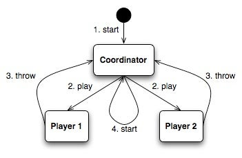 Understanding actor concurrency, Part 2: Actors on the JVM