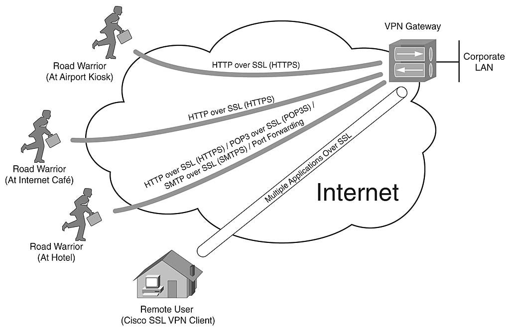 Chapter 10: Designing and Building SSL Remote Access VPNs